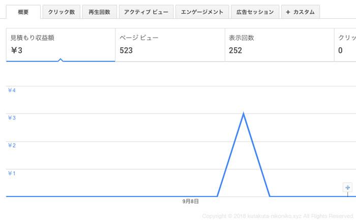 グーグルアドセンス二ヶ月目の収益