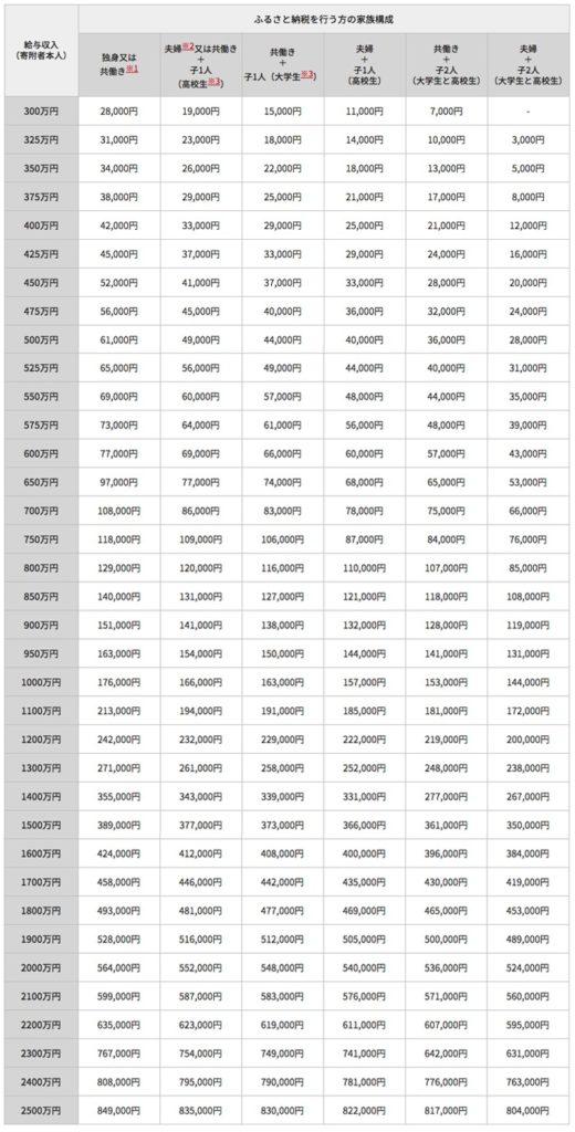 ふるさと納税上限額一覧表