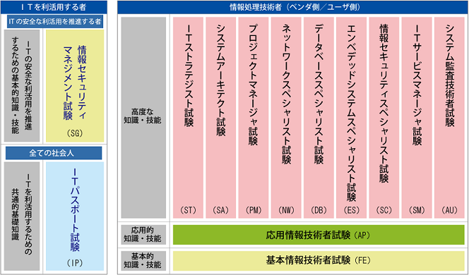 情報処理技術者試験の体型